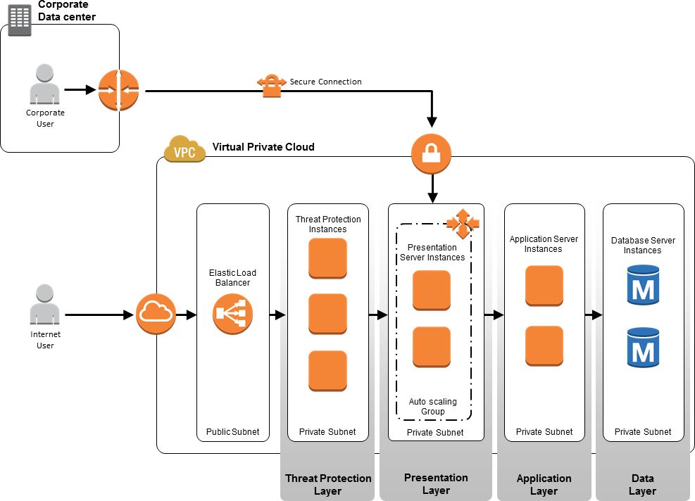 thesis on application layer ddos attacks